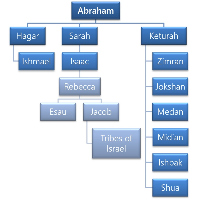 Figure 1 - The Family of Abraham