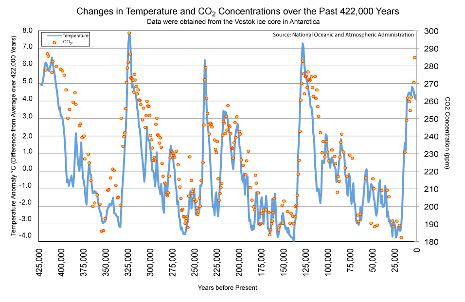 Looks like we hit it on CO2 but not temperature. I bet there's and explanation for that.