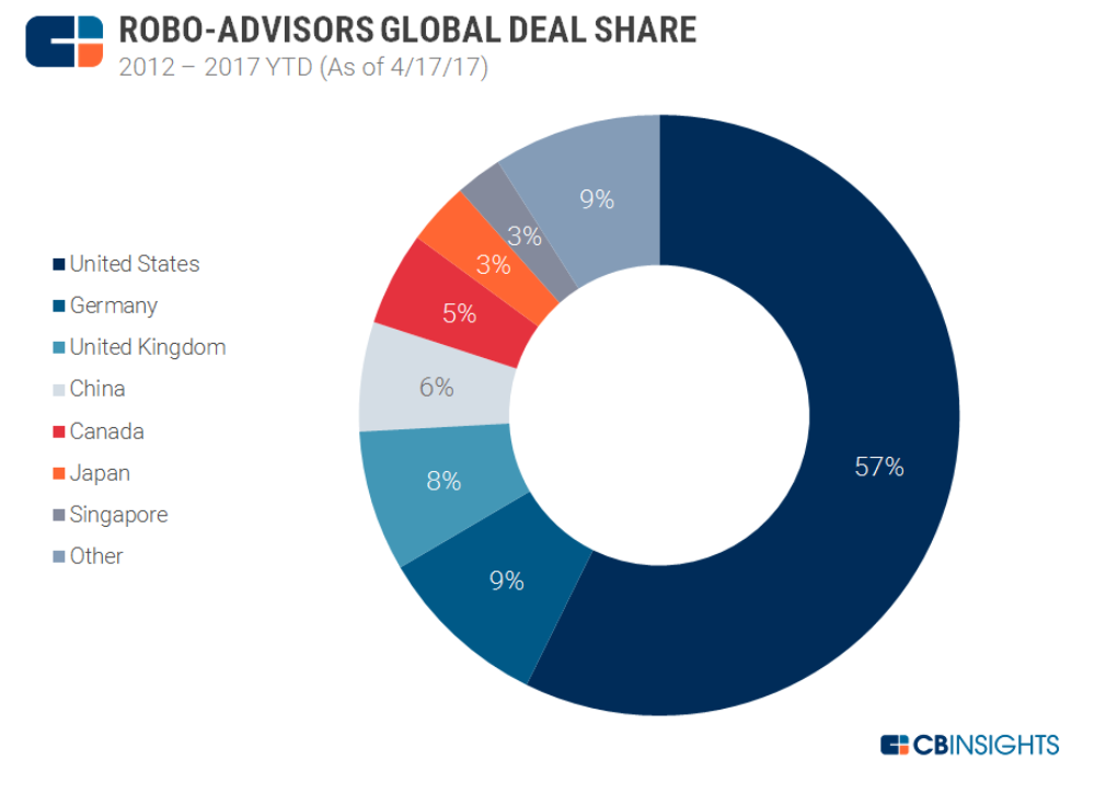 Figure 2 - The amount of Funds Under Management in each country which have been invested by a Robo Platform. Source CBINSIGHTS