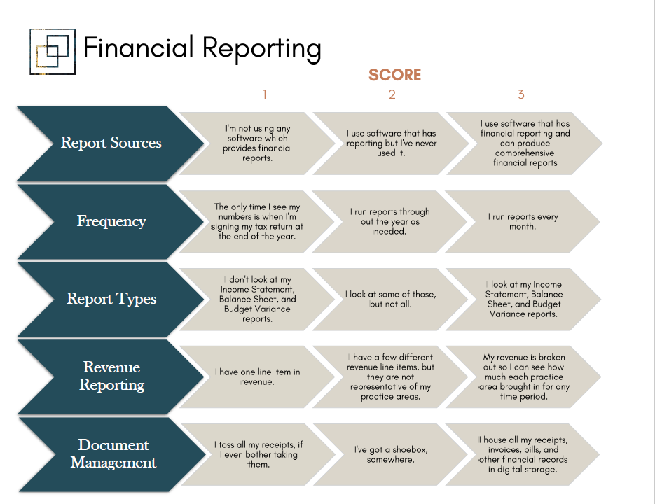 Reporting - Lean what you should be looking at and the difference between a useful report and a meaningless report.
