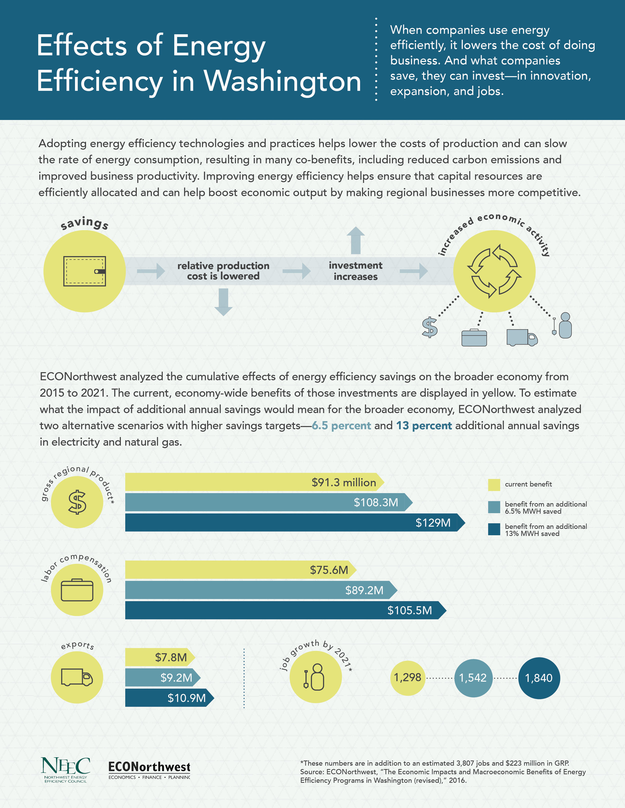 Cover Image—Washington Energy Efficiency Infographic.jpg