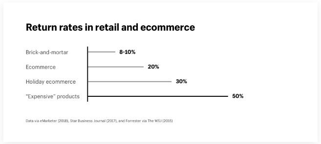 Return rates in retail and ecommerce.JPG