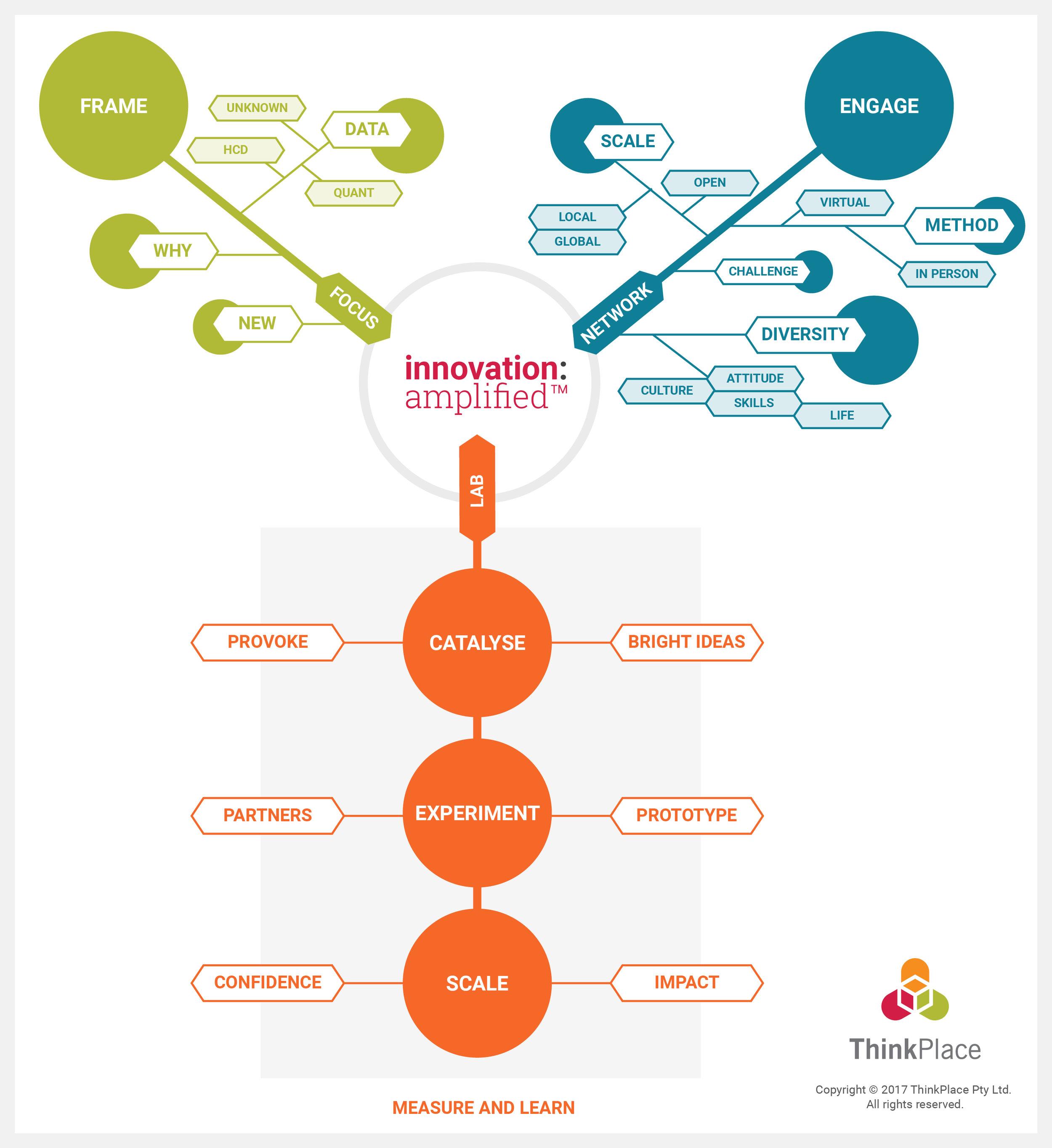 ThinkPlace-Innovation-Amplified-Model-01.jpg