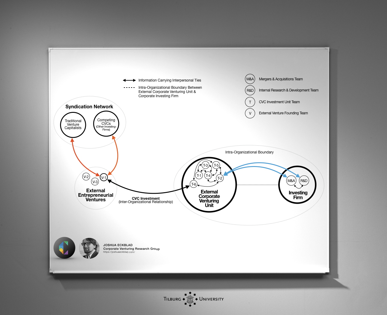 Corporate Venturing Research Tilburg University CVC Investments.png