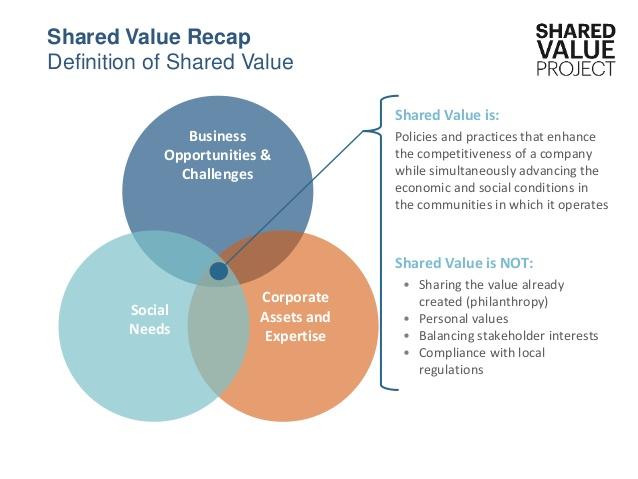 shared-value-partnerships-5-638.jpg