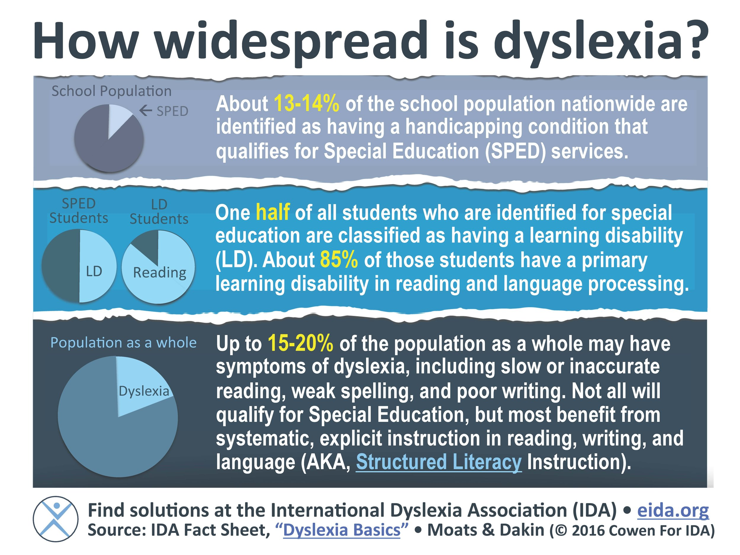Reprinted from: https://dyslexiaida.org/how-widespread-is-dyslexia/