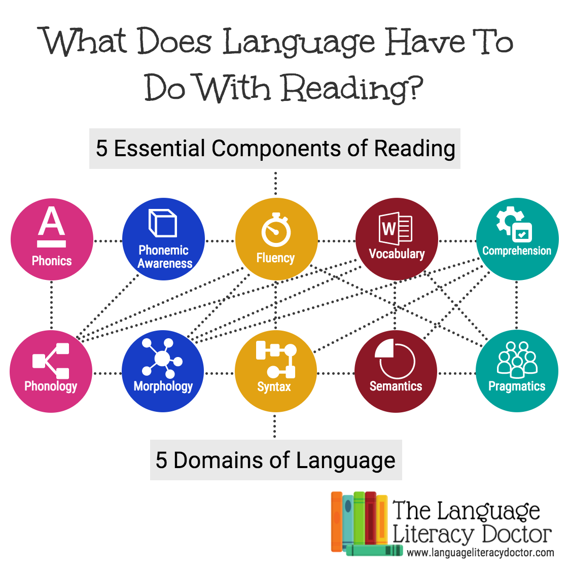 Language and Reading