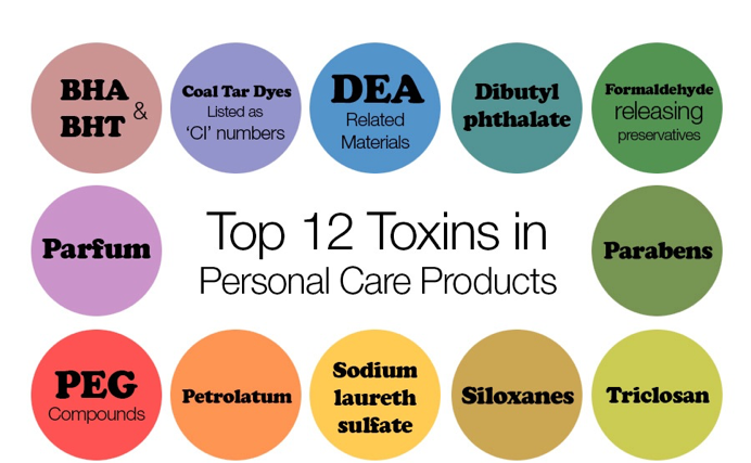 Skincare Chemicals.png