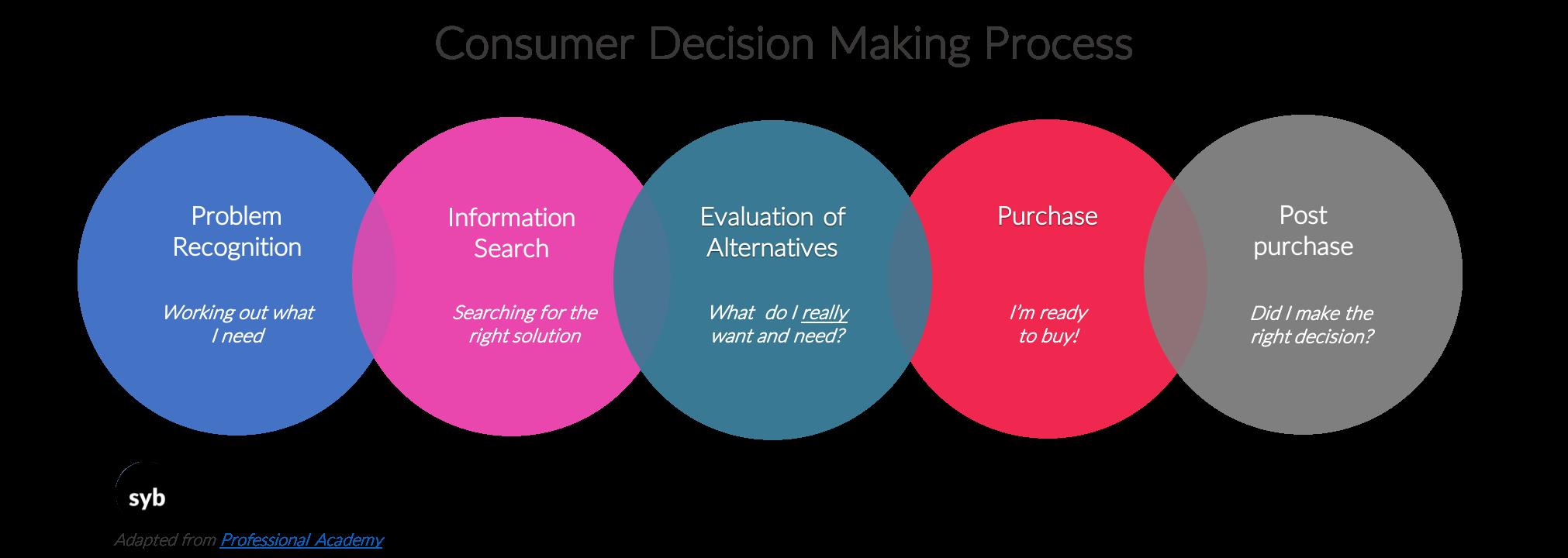 consumerdecisionmakingprocess.png