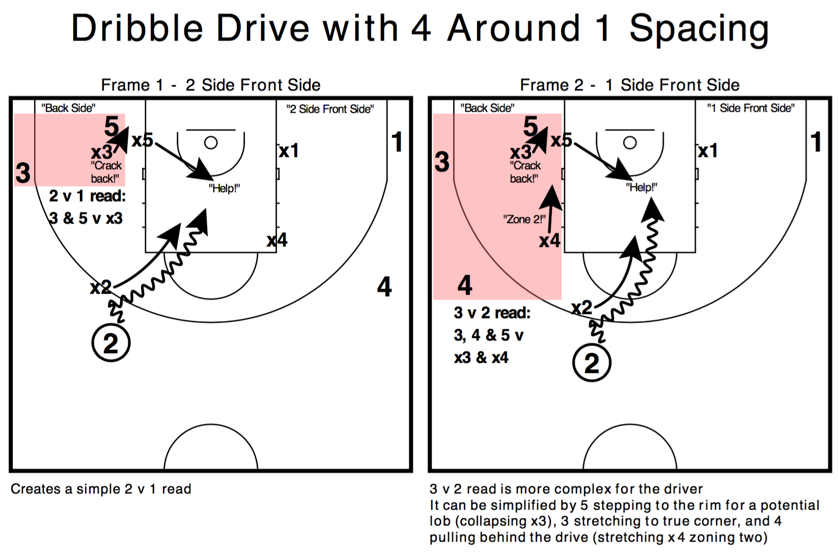 Dribble Drive with 4 Around 1 Spacing
