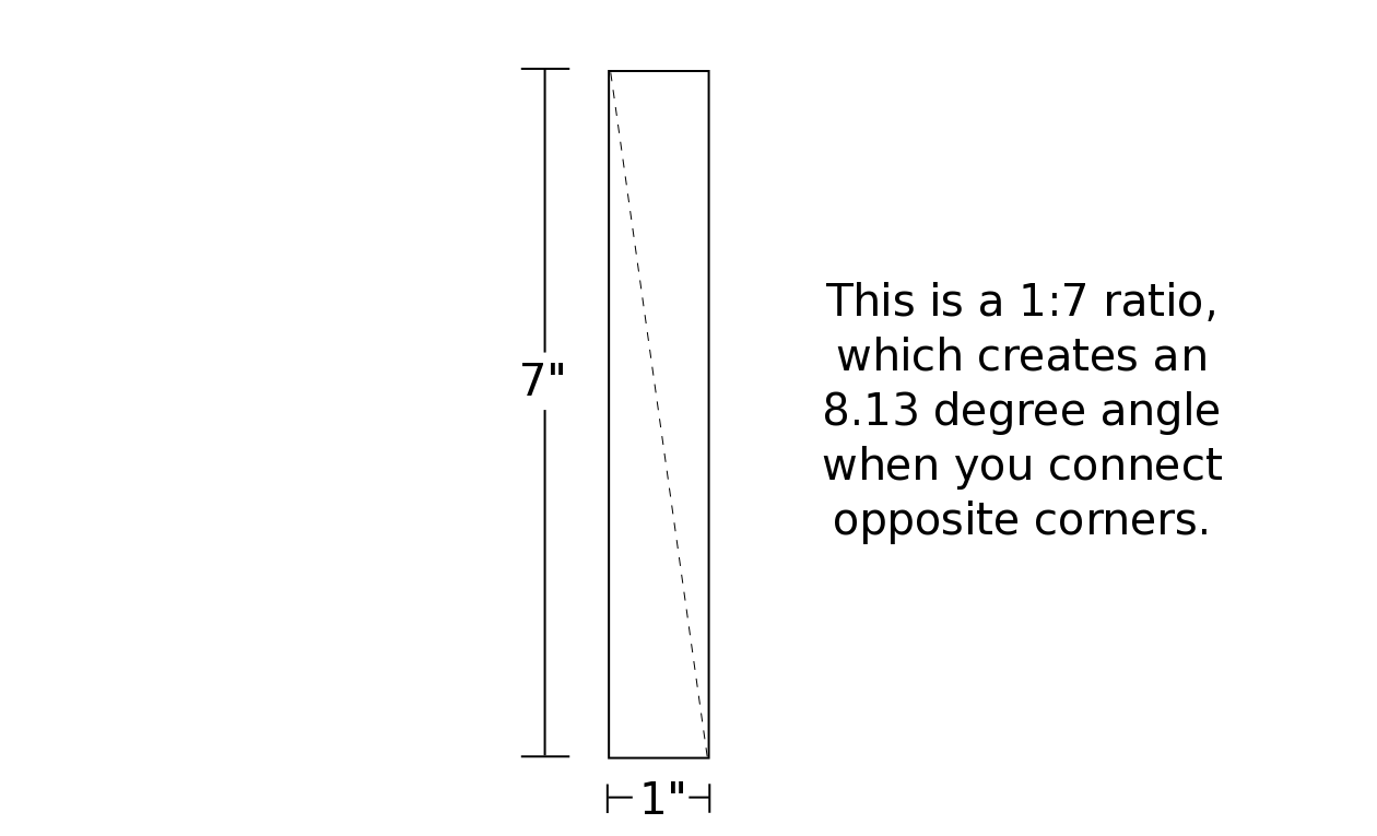 1:7 dovetail ratio