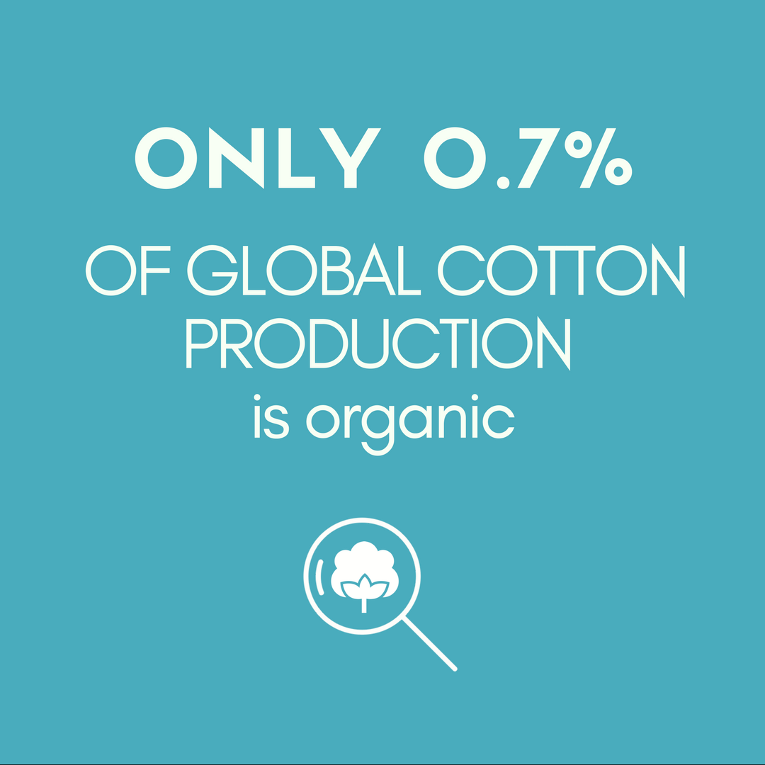 ONLY 0.7% OF GLOBAL COTTON PRODUCTION  is organic