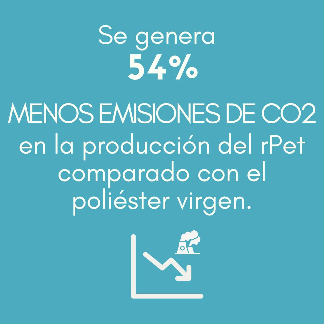 En la producción del rPet se genera un 54 % MENOS DE EMISIONES DE CO2 que en la de poliéster virgen.