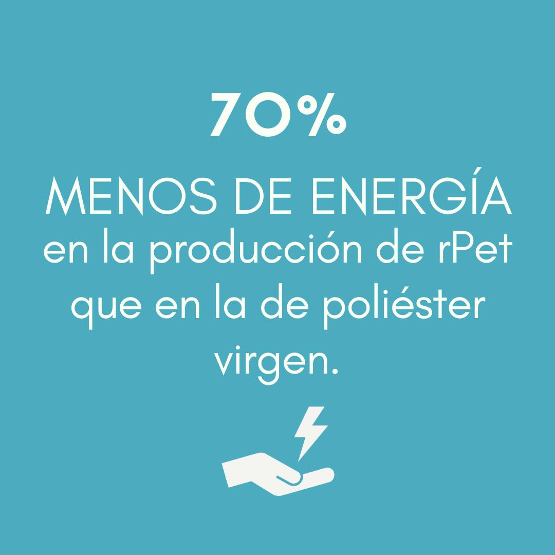 En la producción de rPet se requiere un 70 % MENOS DE ENERGÍA que en la de poliéster virgen