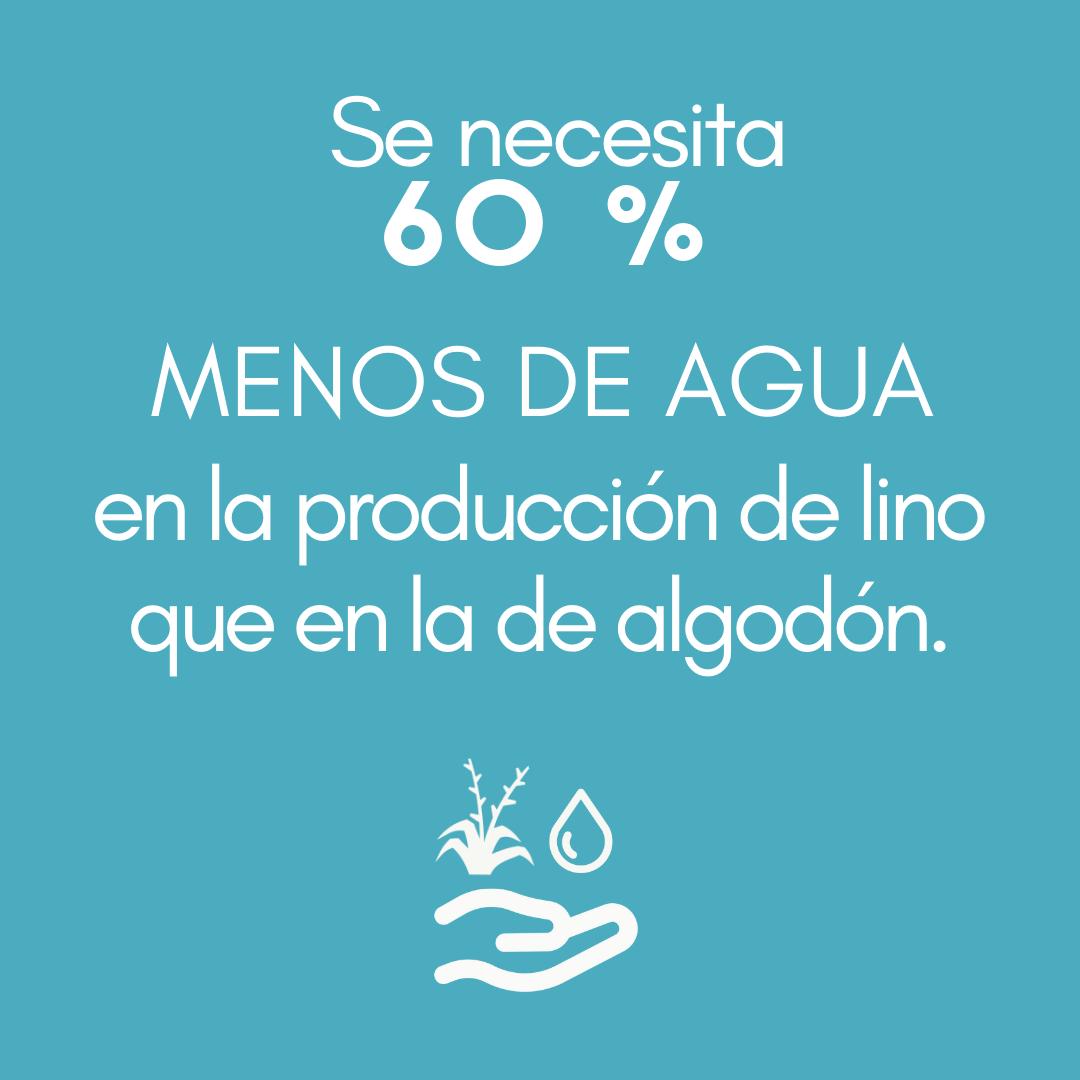 >Se necesita un 60 % MENOS DE AGUA en la producción de lino que en la de algodón.