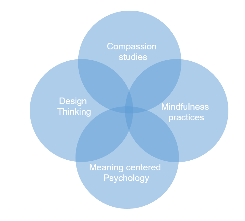 Compassionate Innovation Flower.png