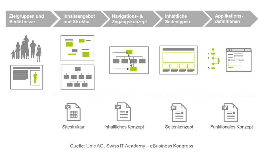 Prozess Relaunch Website Gregor Kreuzer.png
