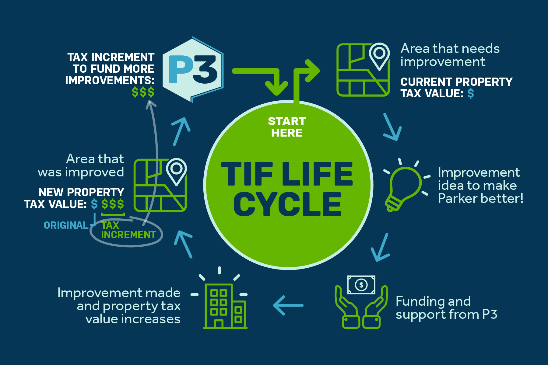 2017-12 P3 TIF Life Cycle.jpg
