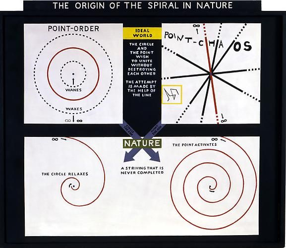 THE ORIGIN OF THE SPIRAL IN NATURE (1963)