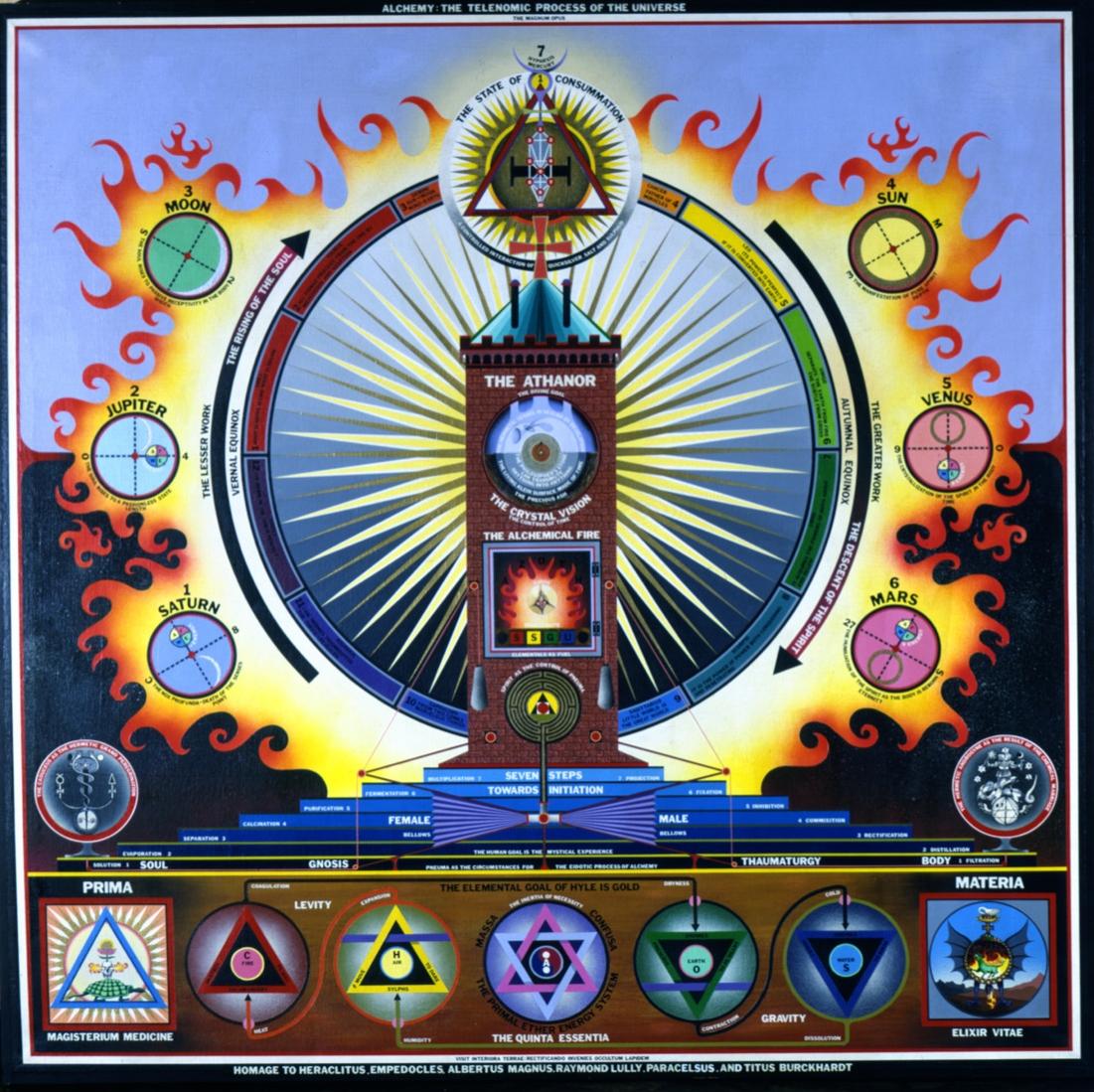 Alchemy: The Telenomic Process of the Universe (1973)