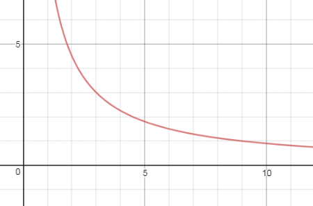 k=3  Each point on the graph is a combination of weight and distance that will balance the lever.