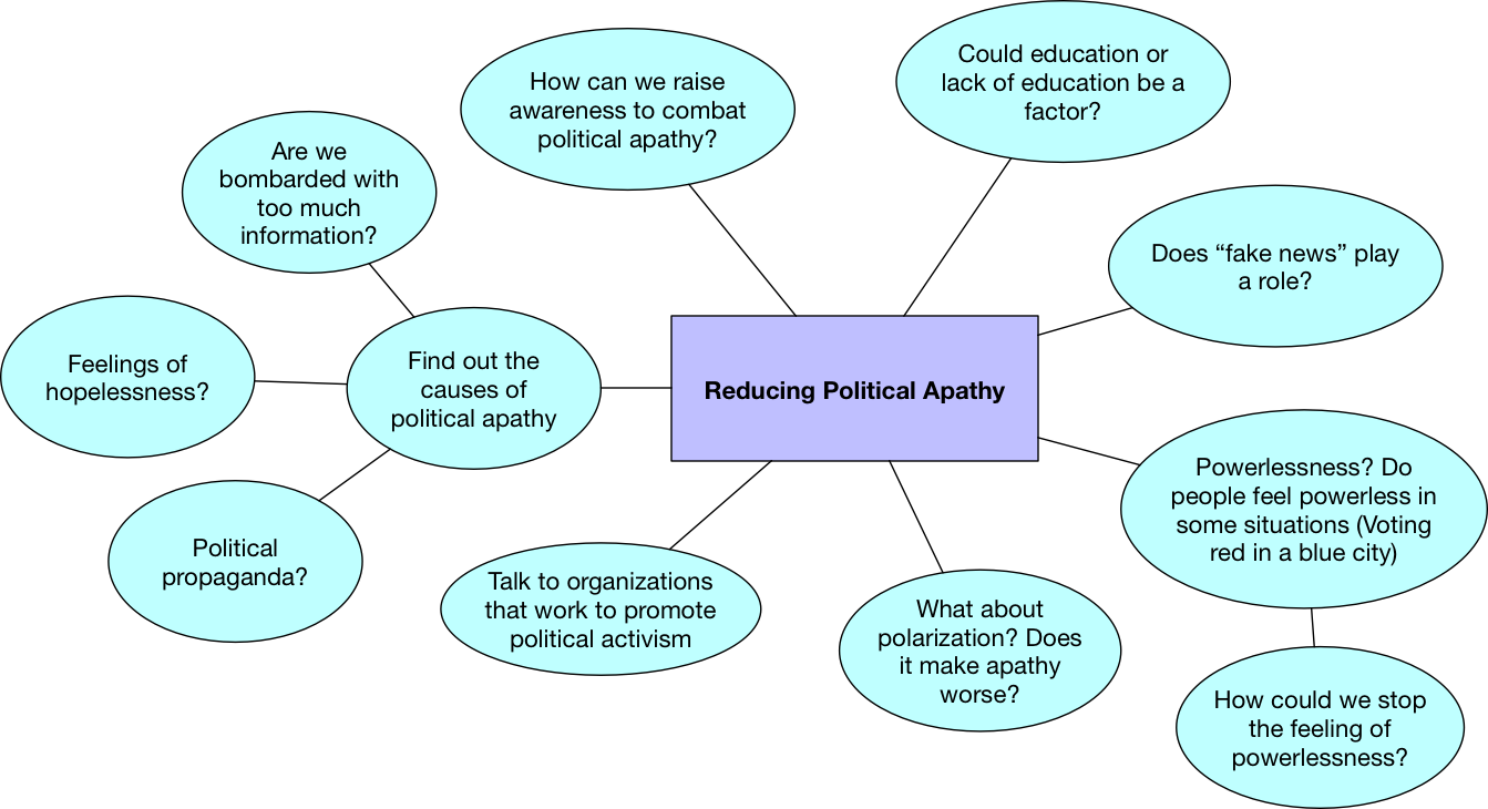Brainstorm for the topic of reducing political apathy.