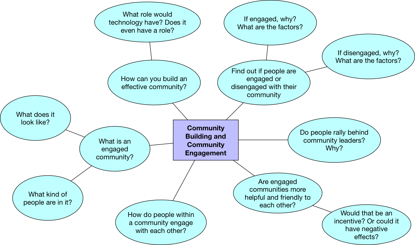 Brainstorm for the topic of community building and engagement.