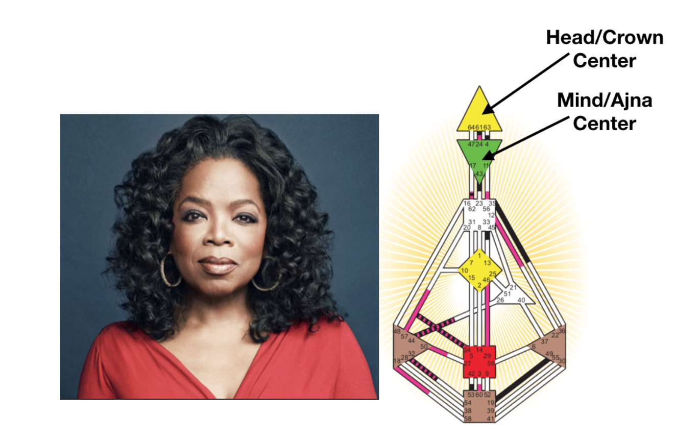 Oprah has both her Head/Crown Center and her Mind/Ajna Centers defined (closed).