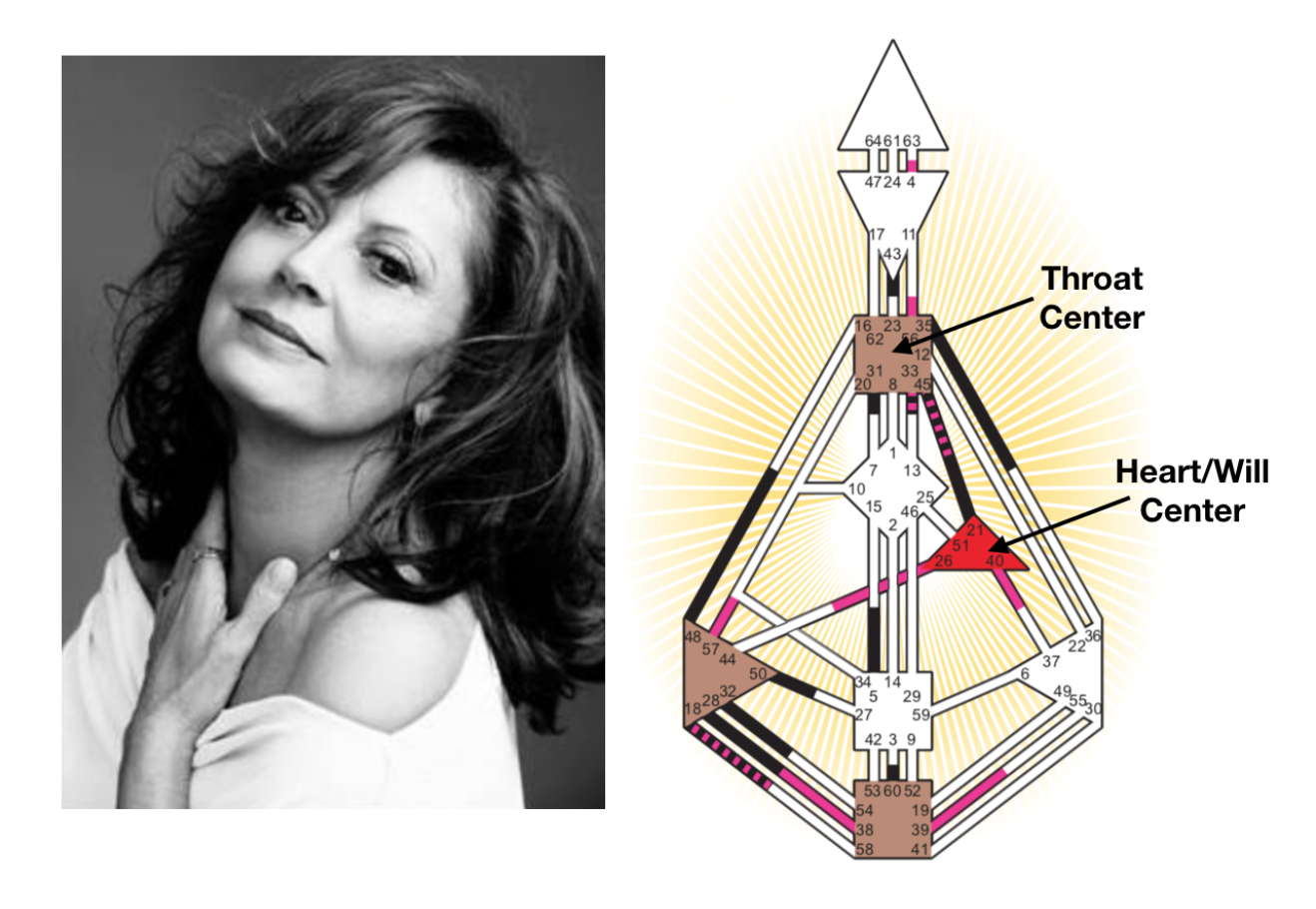 Susan Sarandon has a defined (closed) Throat Center & a defined (closed) Heart/Will Center.