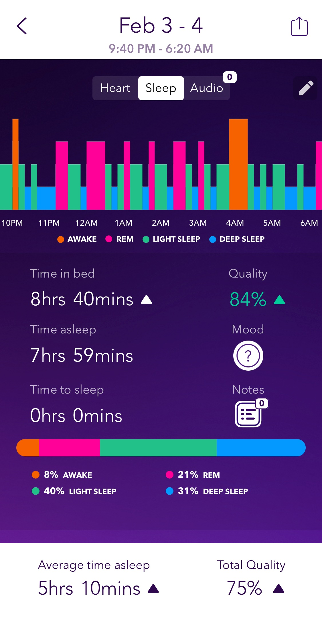 According to Pillow, almost 50% of my night is spent either awake or in light sleep.