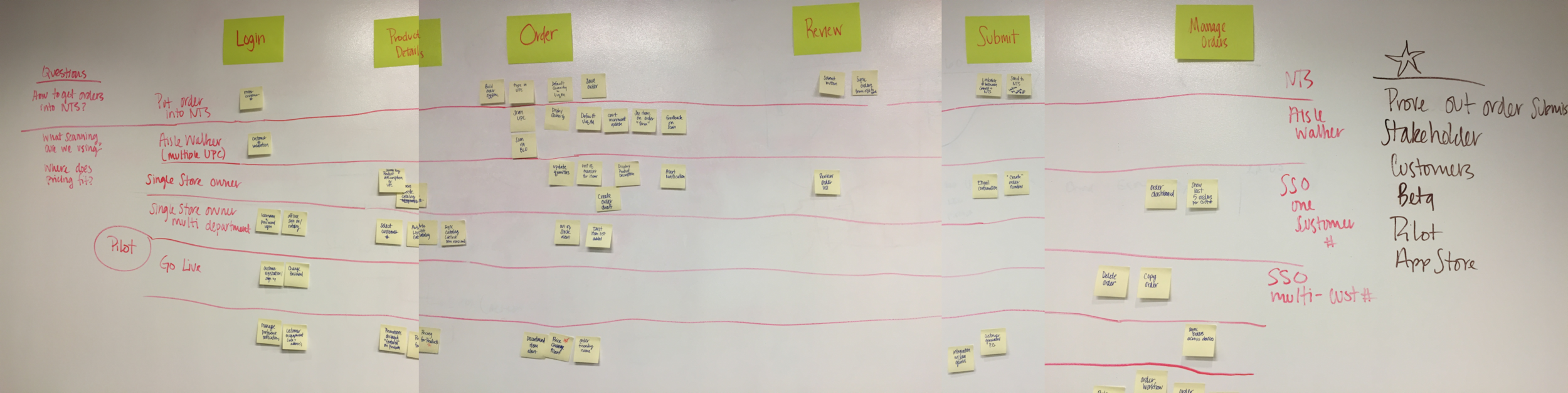 Another iteration of user story mapping. This one is zoomed in on Version 1.