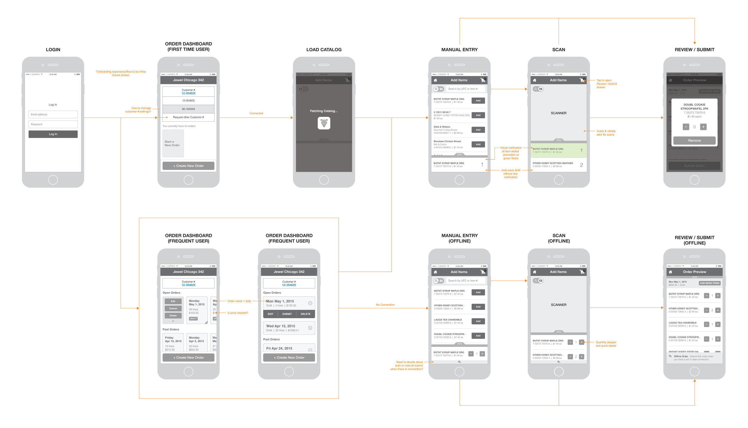 A wireframe task flow from the early stages of the project.