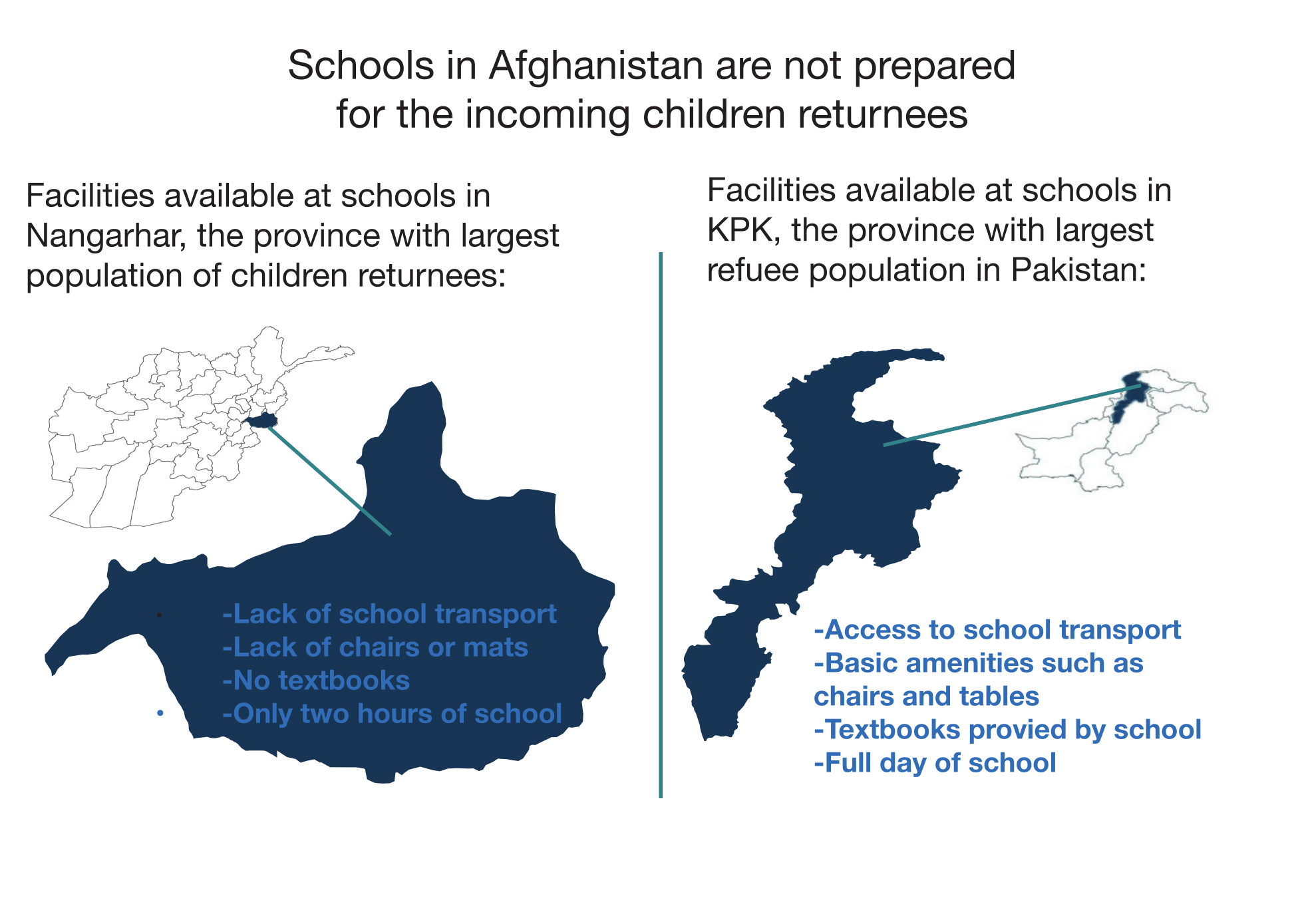 Data Source: Ahmad Ali, Nangarhar and Agency For Technical Cooperation and Development