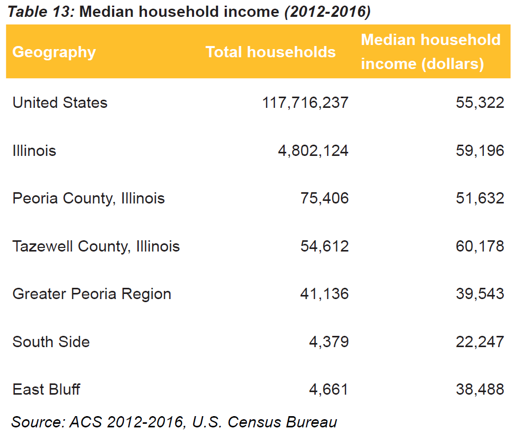 Household Income Table 13.png