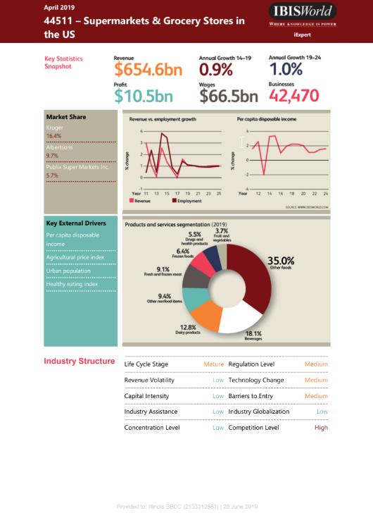 Grocery Industry Snapshot