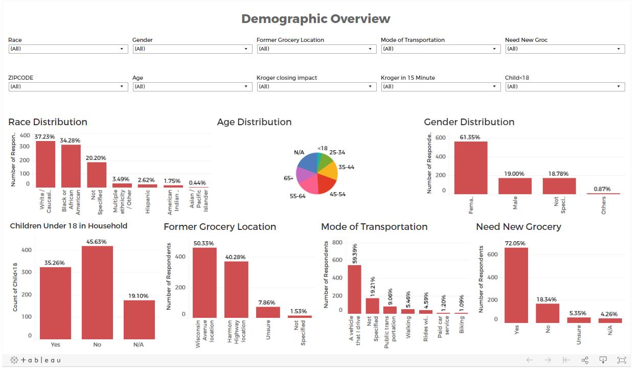 Grocery Study Survey Data