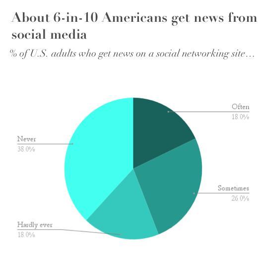 Data source: CNN