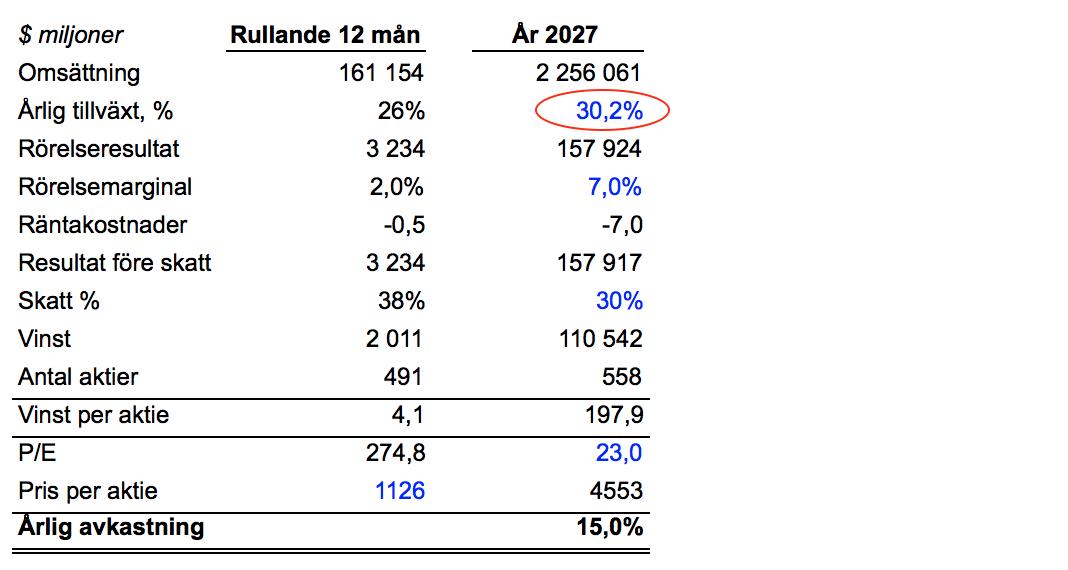 Jag har antagit att nettoräntan växer i samma takt som omsättningen. Har också antagit att antalet aktier ökar med 1,3% per år, då de har gjort det hittills (pga personaloptioner).