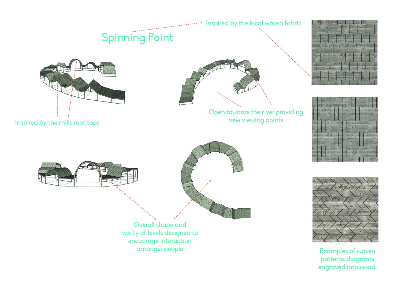 Design concepts.