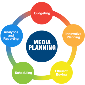 Media Planning with Dion Marketing includes Budgeting, Innovative Planning, Efficient Buying, Scheduling, and Analytics and Reporting
