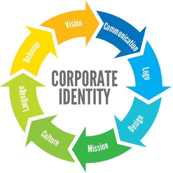 Corporate Identity.jpg