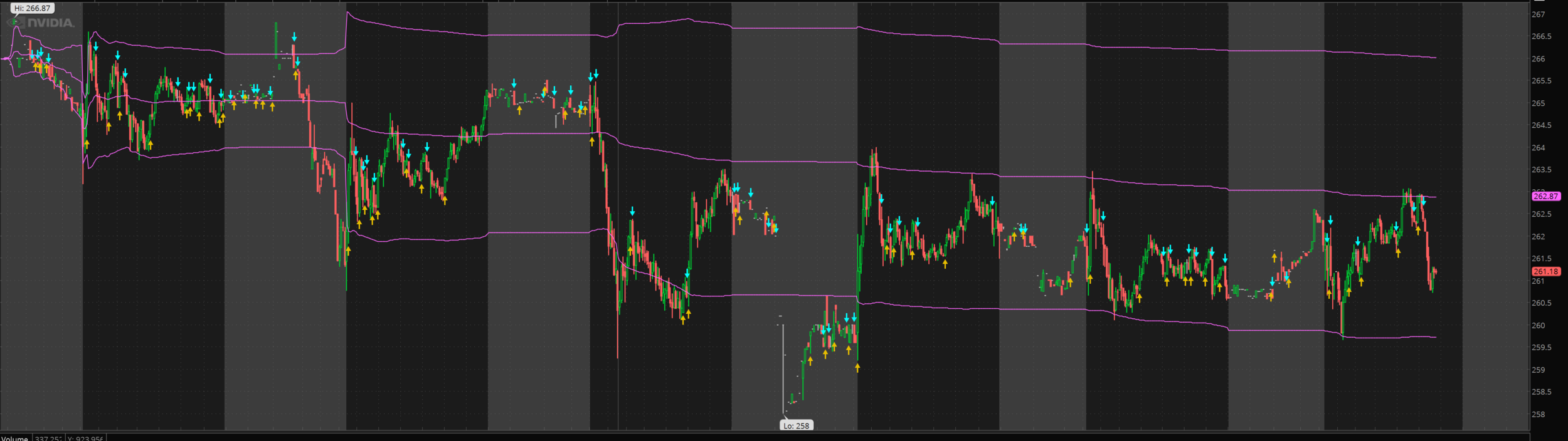 VWAP shown on the $NVDA 5m chart. You can clearly see how price action moves between the purple lines.