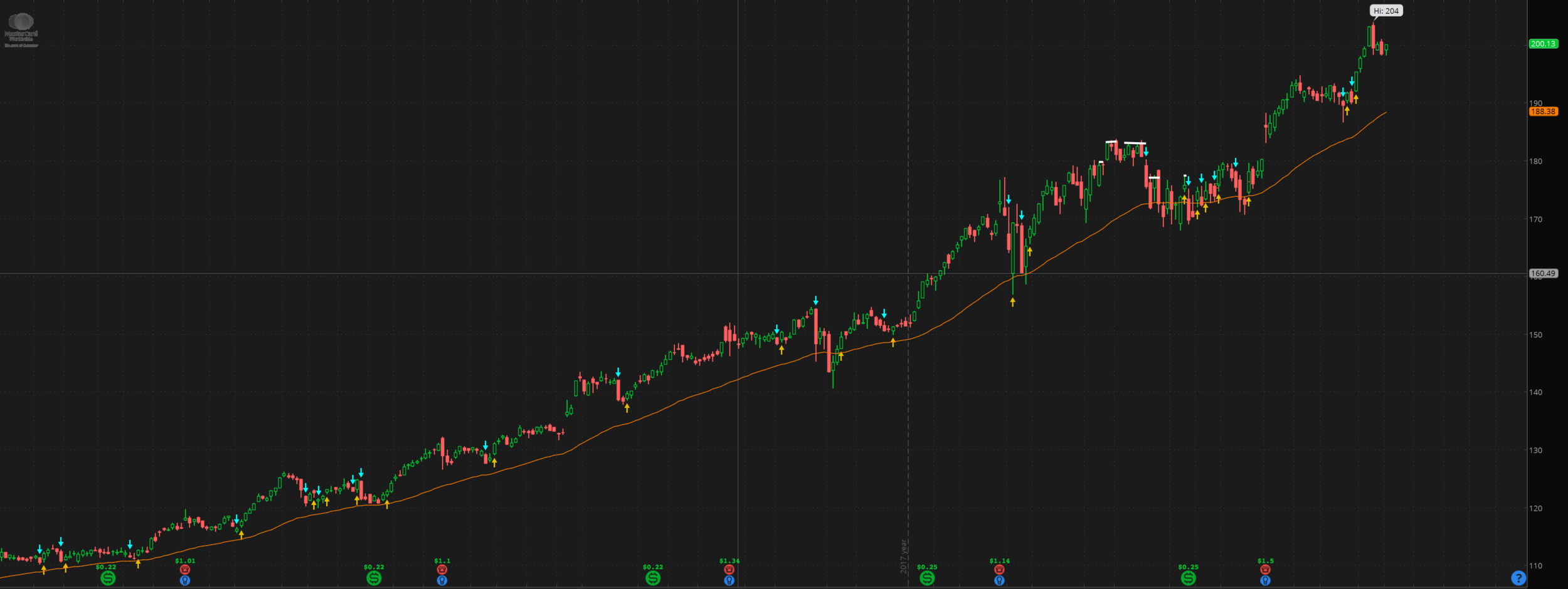 The orange line in this $MA 1d chart is a 48MA.