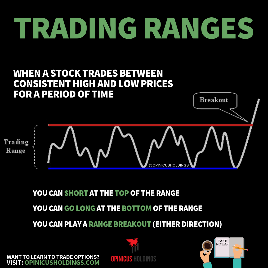 Trading ranges quick reference infographic.