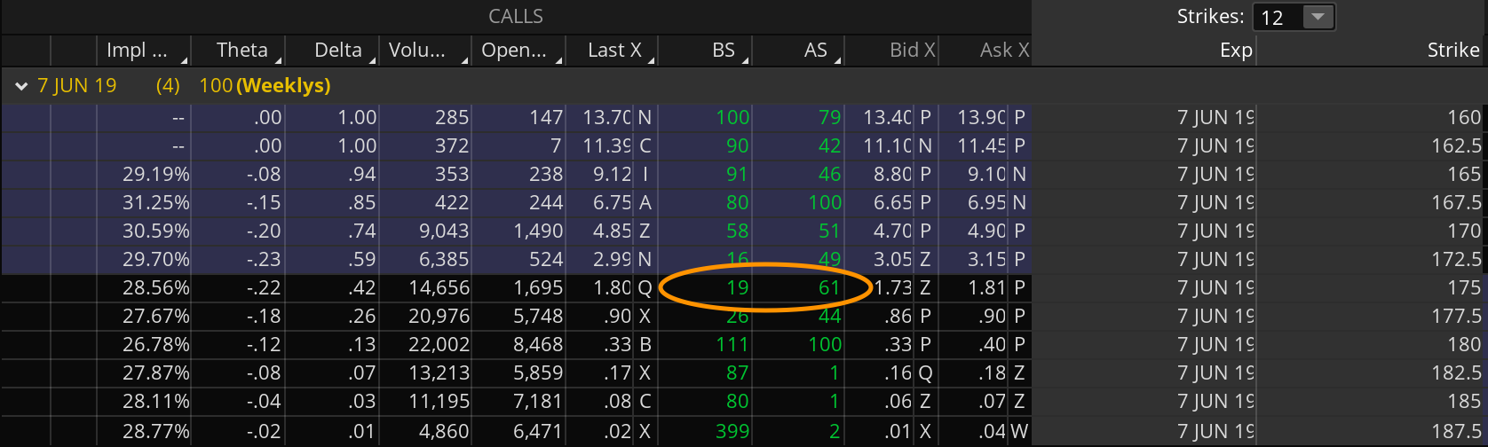 Option chain showing bid size of 19 and ask size of 61 (orange oval) on the $AAPL 6/7/19 expiry 175 strike calls