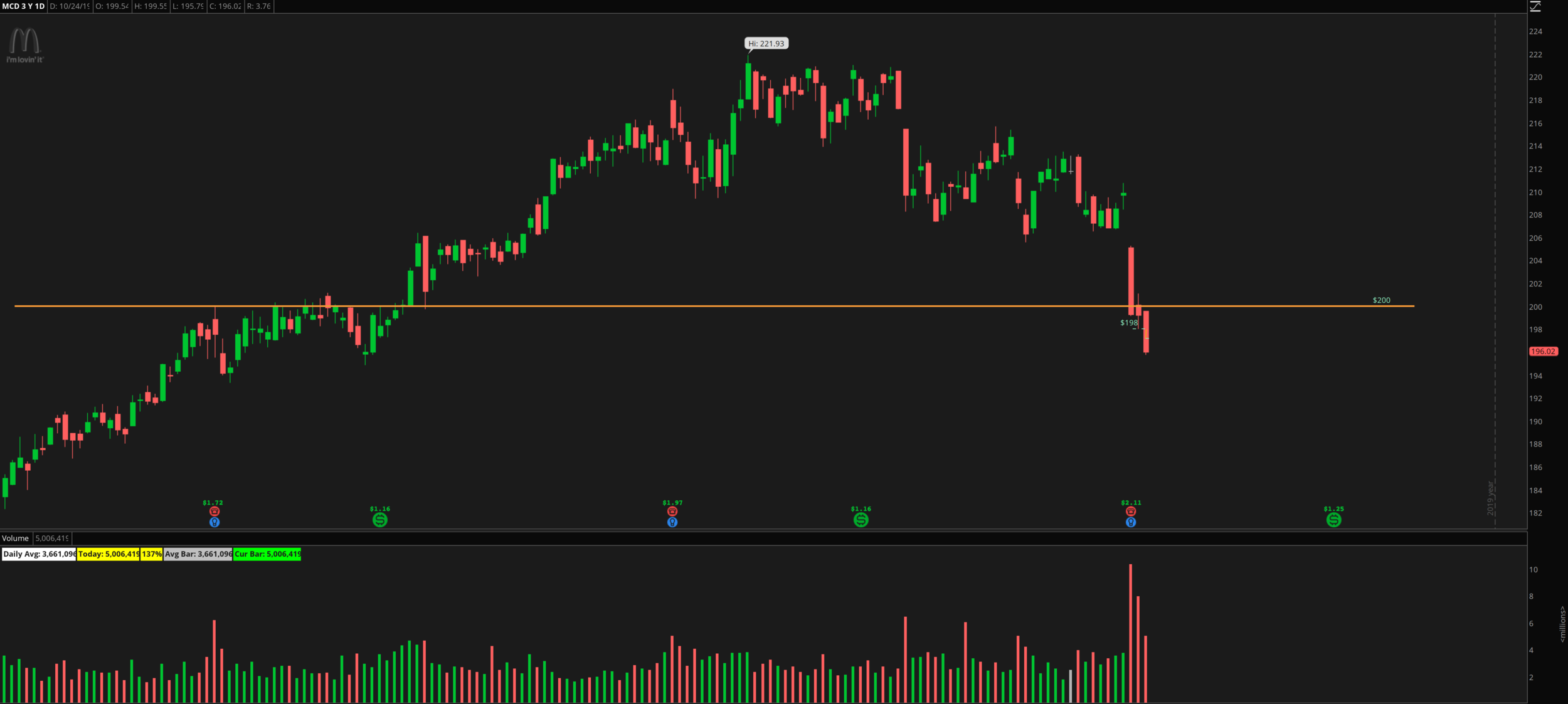 Graphic One: Daily chart of $MCD highlighting the recent earnings miss and move through support.