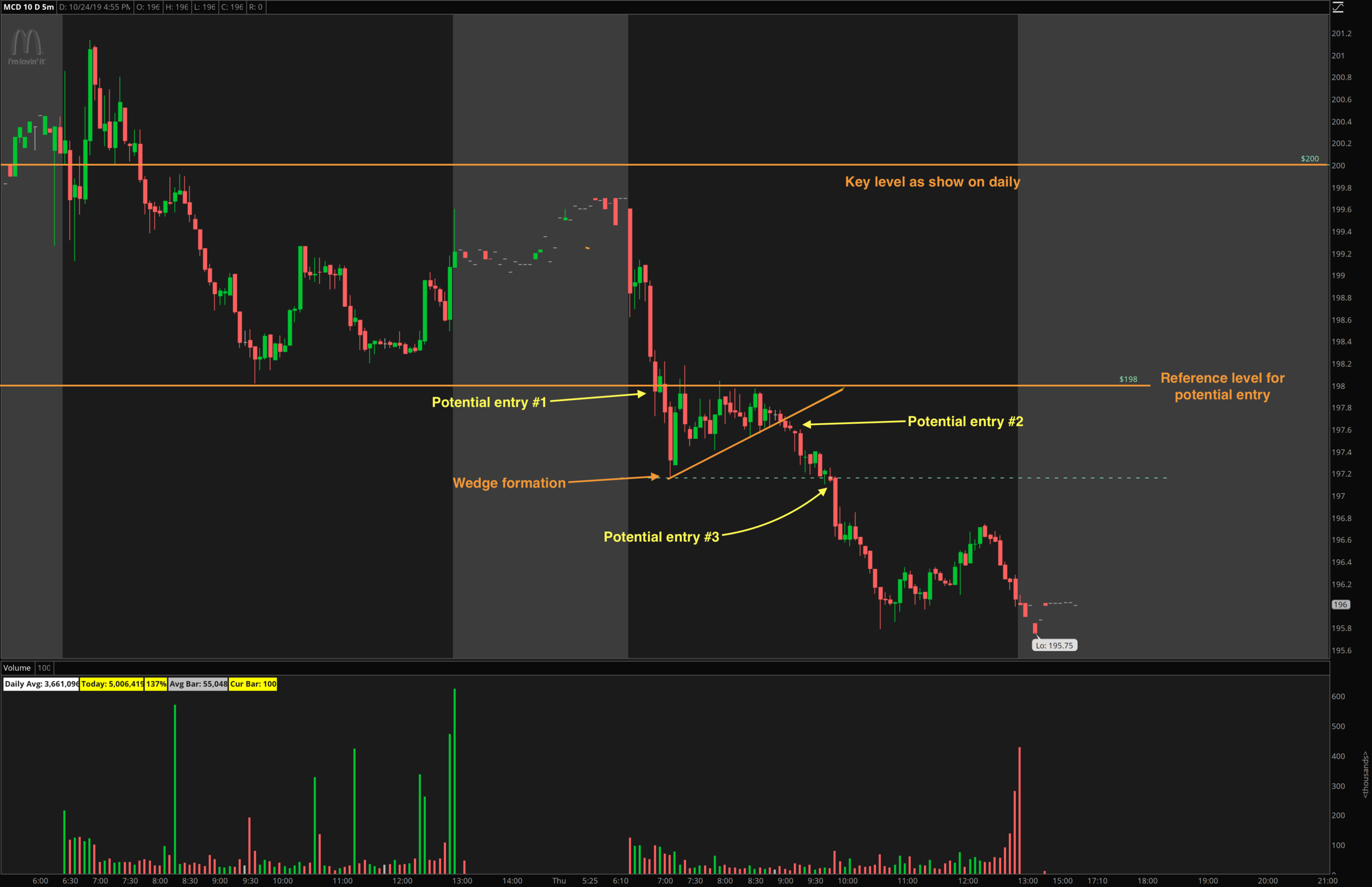 Graphic Three: 5' chart of $MCD highlighting 3 different entry points to short the stock with puts.