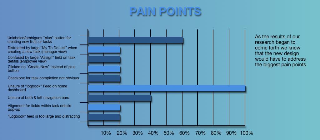 PAIN POINTS BAR GRAPH.png