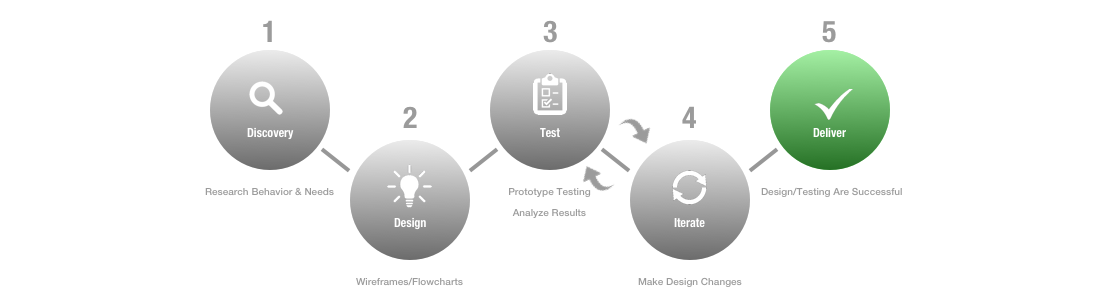Design Process redo.png