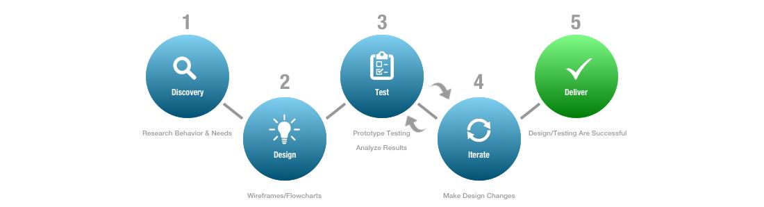 Design Process EM  florescent redo Copy.png